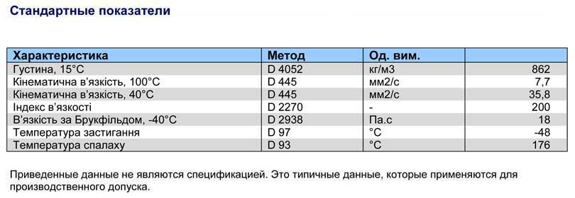 Характеристика-Q8-AUTO-15-ATF-GM-DEXRON-III
