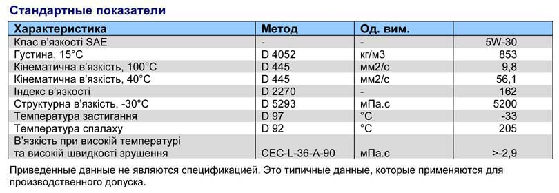 Характеристика-Q8-Formula-Elite-C2-5W-30