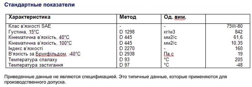 Характеристика-Q8-Synthetiс-GL-4-SAE-75W-80W;-API-GL-4