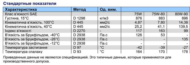 Характеристика-Q8-T-55-SAE-80W-90;-API-GL-5