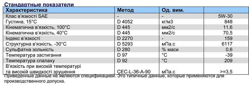Характеристика-Q8-vx-5w-30